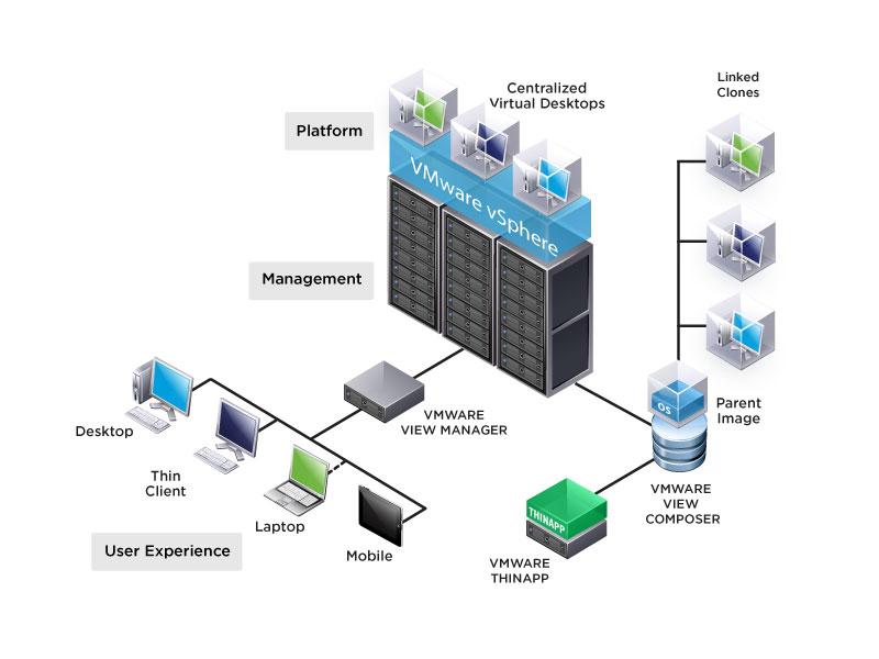 vmware view diagram large silicon uk rh silicon co uk vmware view network diagram vmware horizon view network port diagram