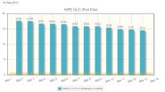 RIPE NCC IPv4 graph