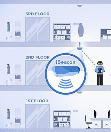 iBeacons_office1