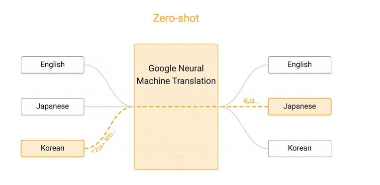 google-ai-translator