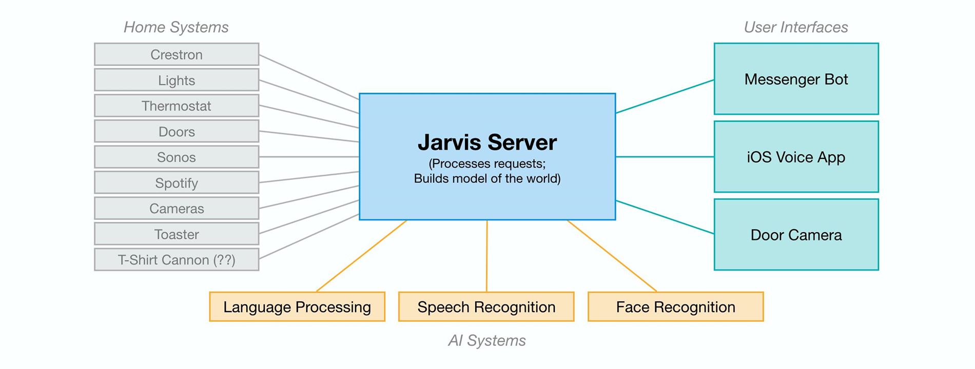 Mark Zuckerberg Shows Off Jarvis Inspired Ai Home Assistant