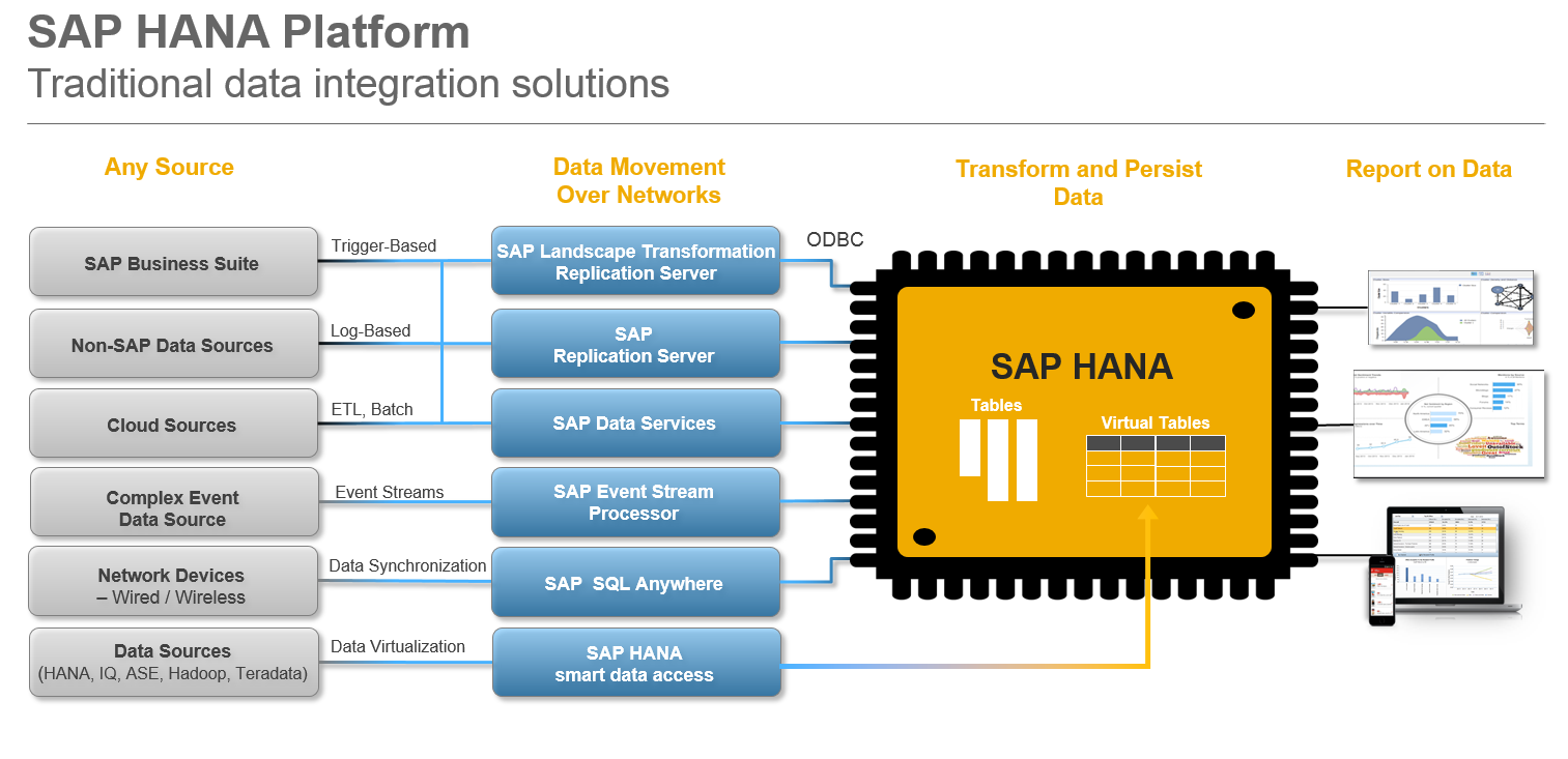 Sap Rushes To Patch Cyber Security Flaws In Hana Panel System Wiring Diagram Get Free Image About Hack Risk