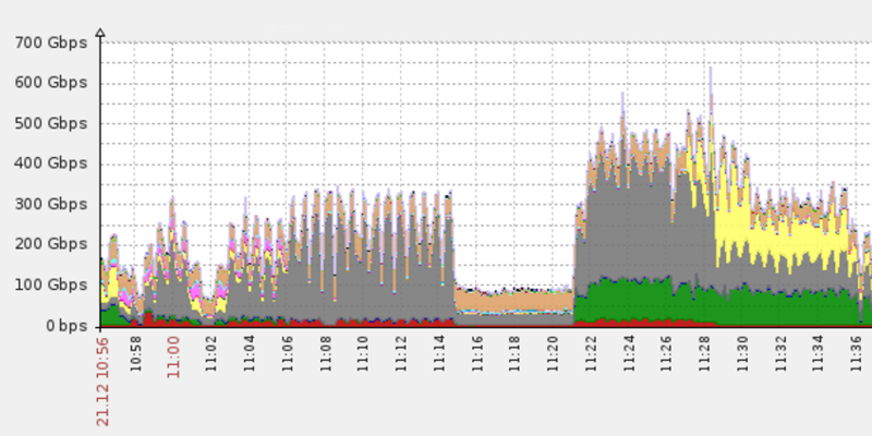 650gbps-ddos-attack