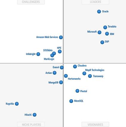 Huawei Breaks Into Gartner Magic Quadrant for Data