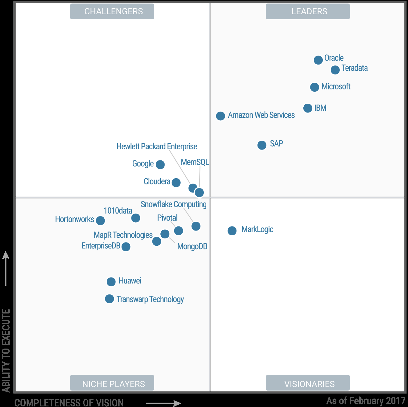 Huawei Breaks Into Gartner Magic Quadrant For Data