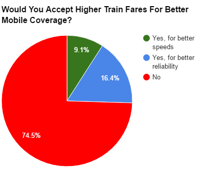 Train Fare Poll