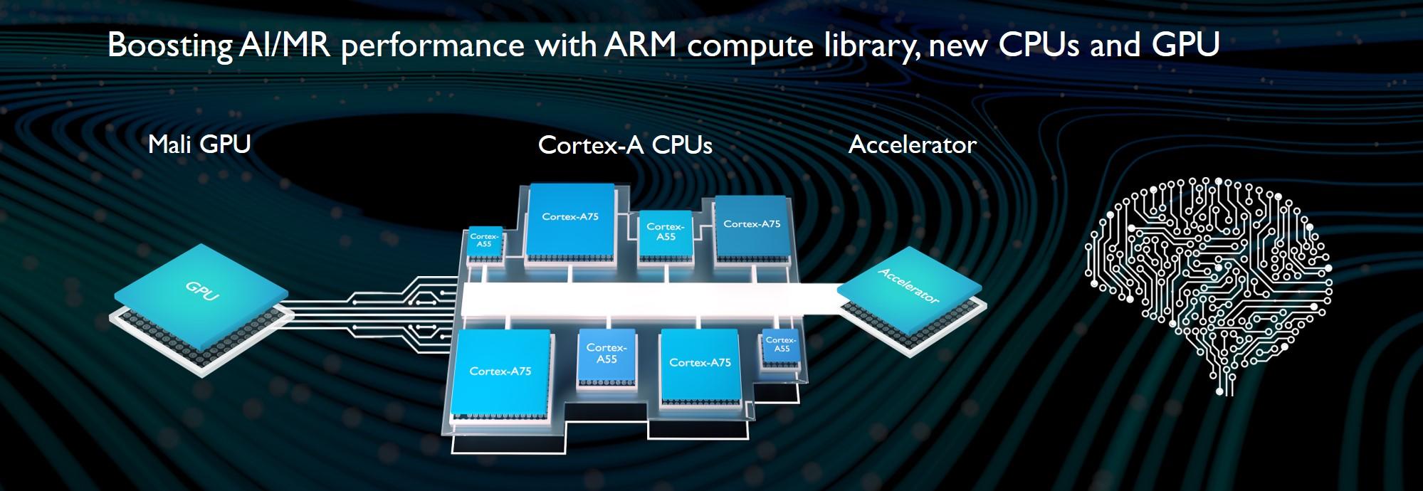 ARM AI