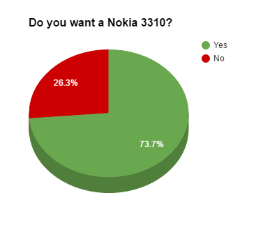 Nokia 3310 Poll
