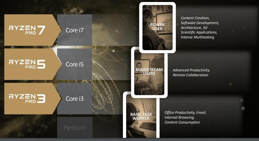 AMD Ryzen Pro v Intel