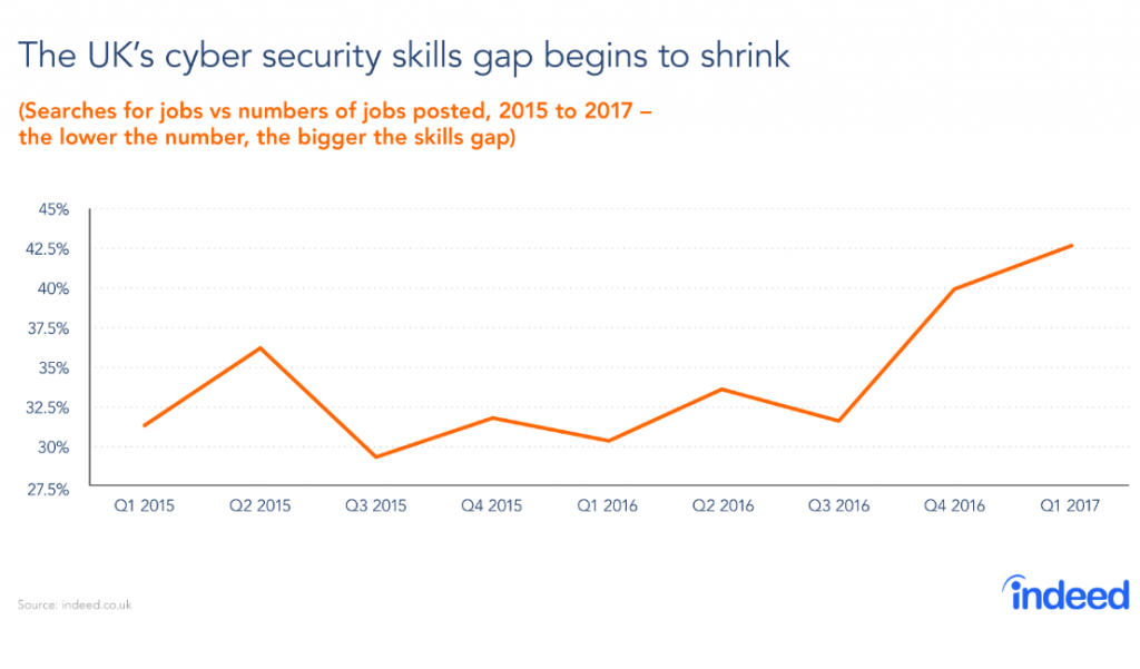 cyber security skills gap
