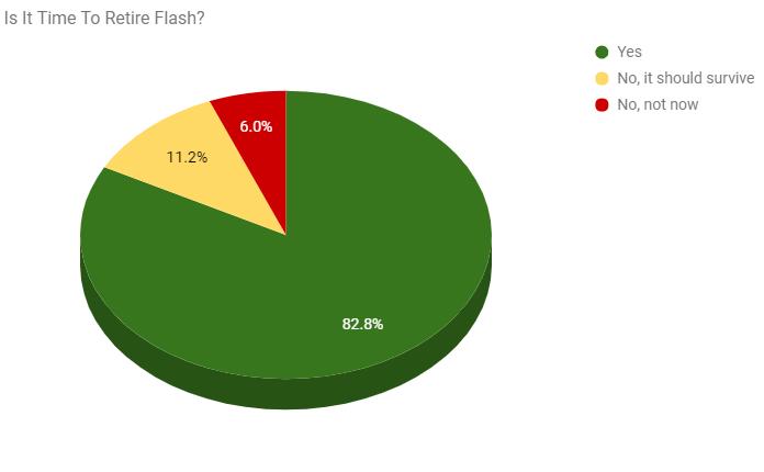 Flash Poll Chart NEW