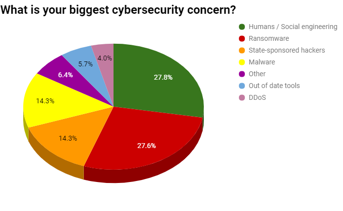Security Poll Pie Chart