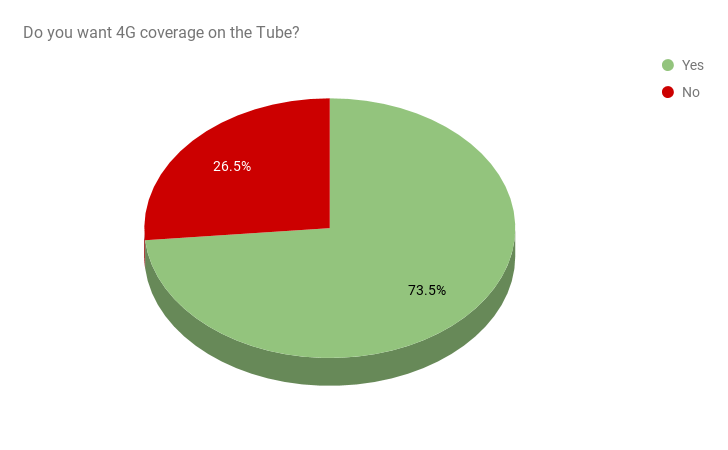 Tube Poll Pie Chart
