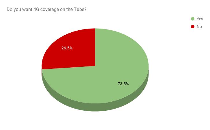 Tube Poll Pie Chart