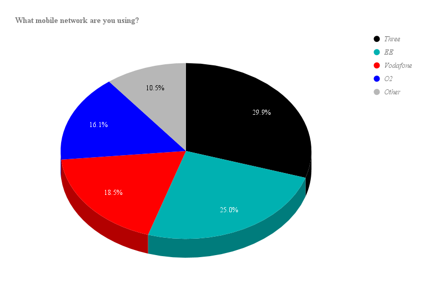 Mobile Network Poll Chart