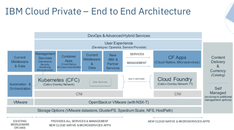 IBM Cloud Private