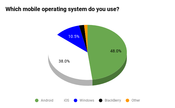 Silicon Readers: Android Is The Dominant Mobile OS In The