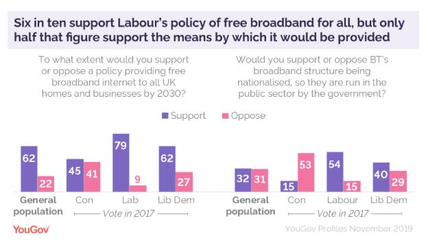 YouGov Poll BT Broadband Nationalised