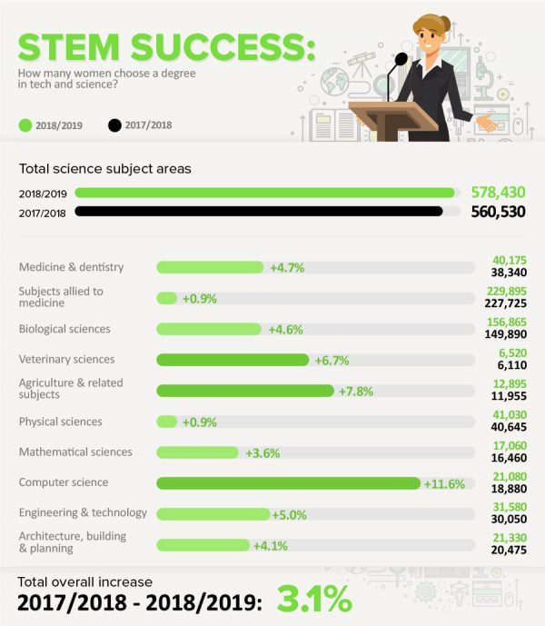 How many women choose a degree in tech and science