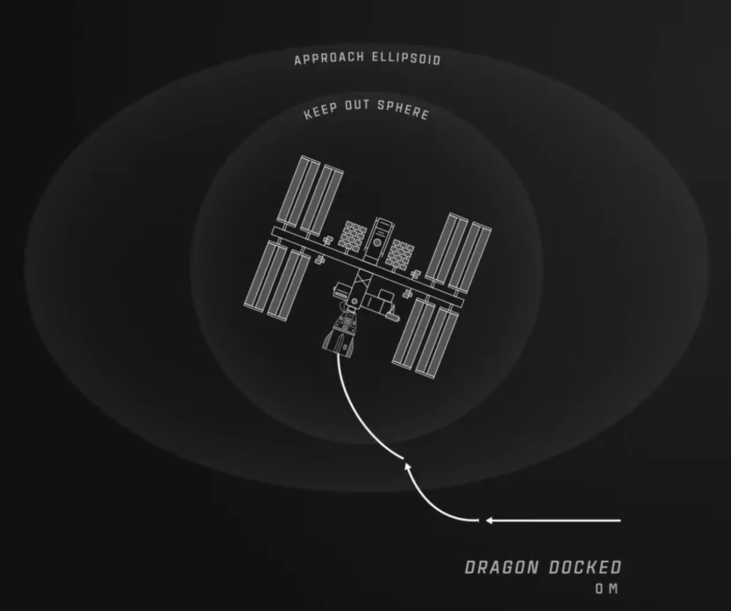 Map showing Crew Dragon's flight path to dock with the International Space Station. Image credit: SpaceX