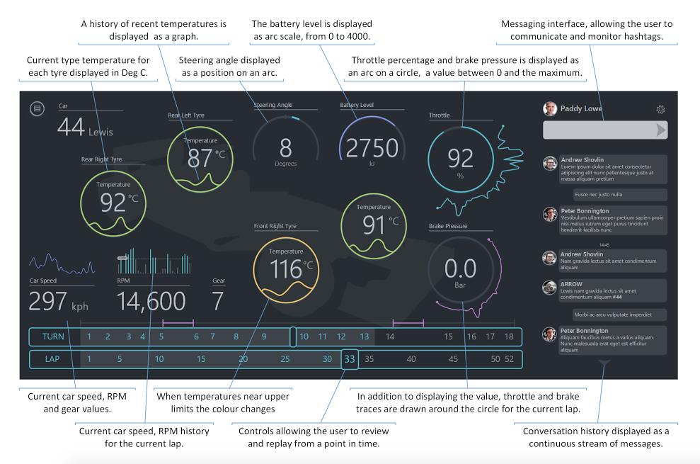 Tata F1 Connectivity Signals and Streams