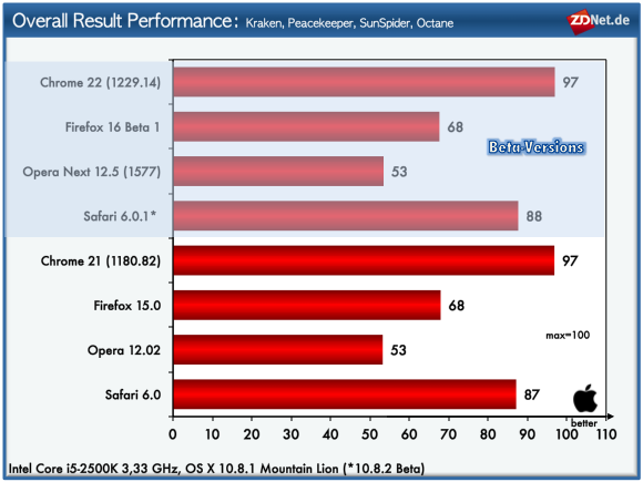 In Pictures: Firefox 15 Takes On Chrome In Performance Tests